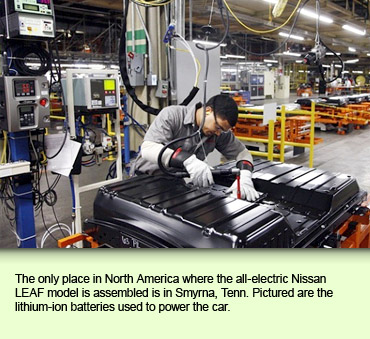 The only place in North America where the all-electric Nissan LEAF model is assembled is in Smyrna, Tenn. Pictured are the lithium-ion batteries used to power the car.