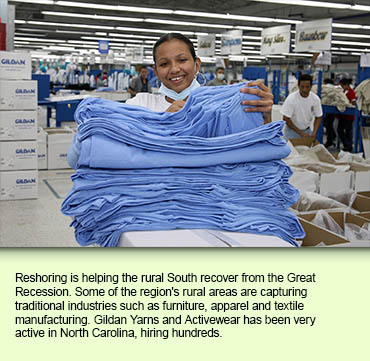 Reshoring is helping the rural South recover from the Great Recession. Some of the region's rural areas are capturing traditional industries such as furniture, apparel and textile manufacturing. Gildan Yarns and Activewear has been very active in North Carolina, hiring hundreds.