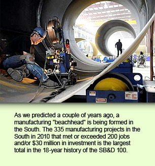 "As we predicted a couple of years ago, a manufacturing ""beachhead"" is being formed in the South. The 335 manufacturing projects in the South in 2010 that met or exceeded 200 jobs and/or $30 million in investment is the largest total in the 18-year history of the SB&D 100."