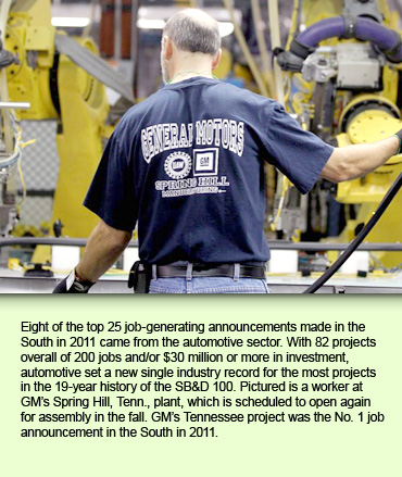 Eight of the top 25 job-generating announcements made in the South in 2011 came from the automotive sector. With 82 projects overall of 200 jobs and/or $30 million or more in investment, automotive set a new single industry record for the most projects in the 19-year history of the SB&D 100. Pictured is a worker at GM's Spring Hill, Tenn., plant, which is scheduled to open again for assembly in the fall. GM's Tennessee project was the No. 1 job announcement in the South in 2011.