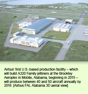 Airbus' first U.S.-based production facility – which will build A320 Family jetliners at the  Brookley Aeroplex in Mobile, Alabama, beginning in 2015 – will produce between 40  and 50 aircraft annually by 2018. Airbus FAL Alabama 3D aerial view