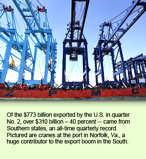 Of the $773 billion exported by the U.S. in quarter No. 2, over $310 billion – 40 percent -- came from Southern states, an all-time quarterly record. Pictured are cranes at the port in Norfolk, Va., a huge contributor to the export boom in the South.