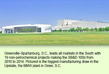 Greenville-Spartanburg, S.C., leads all markets in the South with 19 non-petrochemical projects making the SB&D 100s from 2010 to 2014. Pictured is the biggest manufacturing draw in the Upstate, the BMW plant in Greer, S.C.