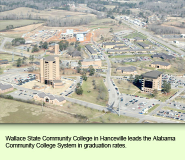 Wallace State Community College in Hanceville leads the Alabama Community College System in graduation rates.